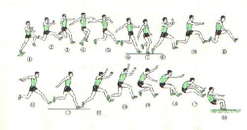 立定跳遠2.45米,立定三級跳跳多少,身高1.68圖片