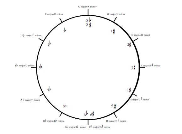 Bert ligon jazz theory resources