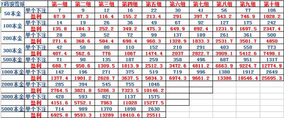 pk108码计划_揭秘北京赛车7码pk-10-滚雪球走势秘密技巧与心得教学